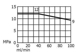 uf-6100SZW2設定流量範囲図