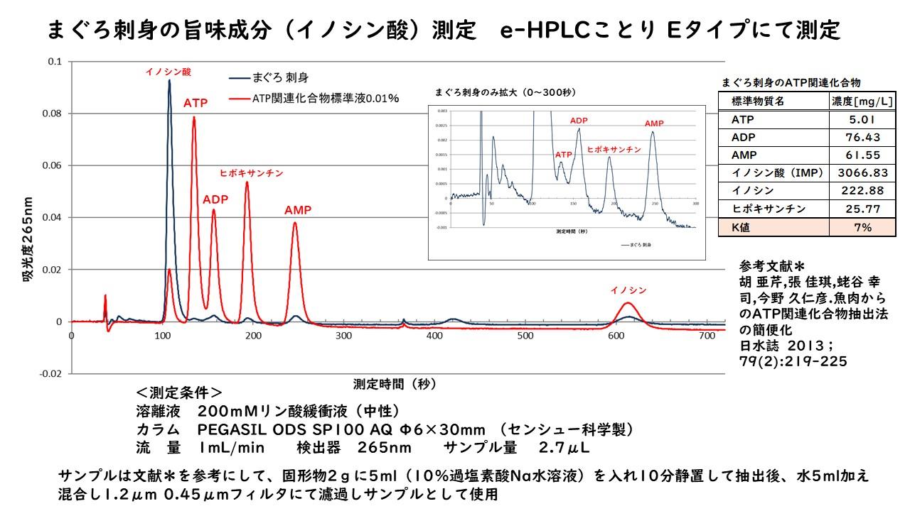 測定例 マグロのATP関連物質の測定